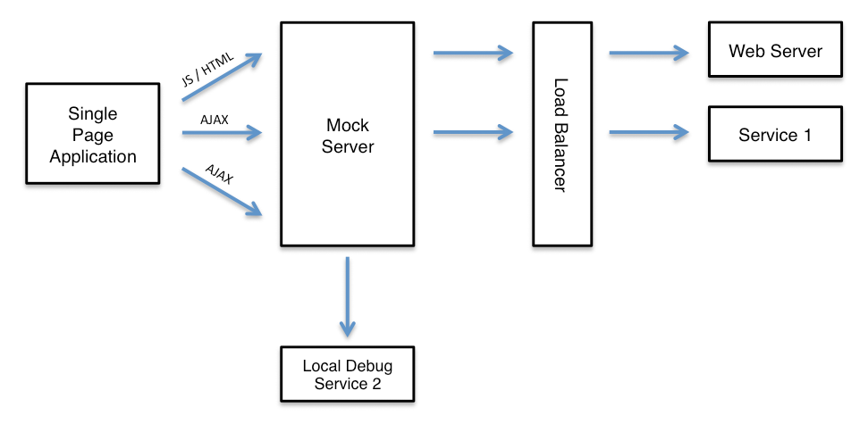 Isolating Single Service