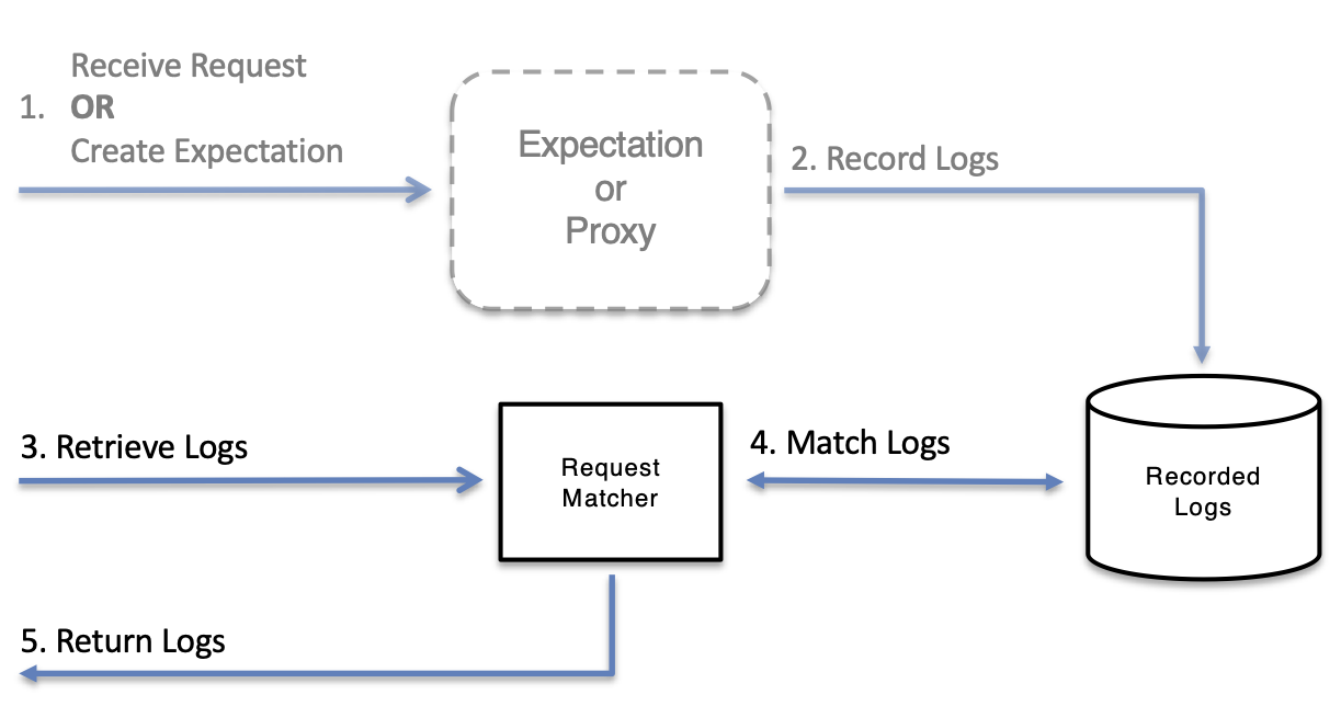 Retrieve Logs
